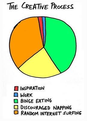Inspiration Pie Graph