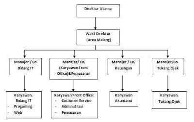 Struktur Organisasi Perusahaan Online Shop Berbagi Struktur