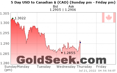GoldSeek.com provides you with the information to make the right decisions on your USDCAD 5 Day investments