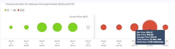 ALTCOİN HABERLERİCHAİNLİNK (LINK) Chainlink (LINK) Fiyatı 10 Doların Üzerine Çıktı: Sıradaki Hedef ne?