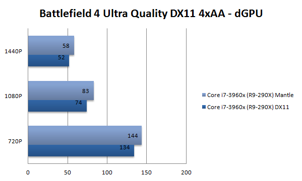 Battlefield 4 Ultra DirectX vs Mantle (1)