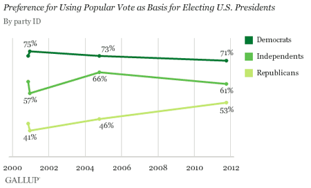 Support for using popular vote rather than electoral college