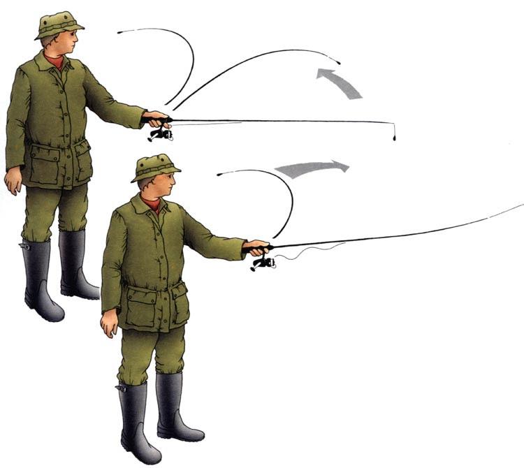 Ловля на спиннинг, рыбалка на спиннинг, спиннинг с катушкой, катушка для спиннинга, Что нужно для рыбалки со спиннингом, как выбрать спиннинг, спиннинг для ловли большой рыбы, спиннинг для троллинга, спиннинг для ловли рыбы, как забрасывать спиннинг, боковой заброс спиннинга, заброс спиннинга через голову, заброс спиннинга из-под руки и с плеча, заброс спиннинга двумя руками