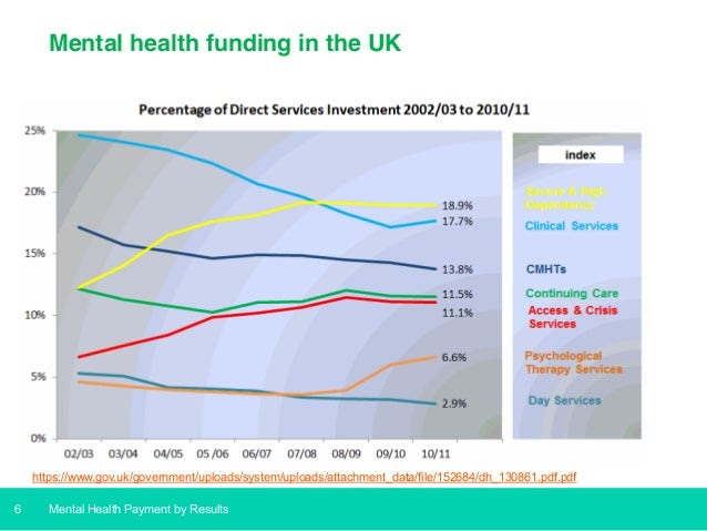 Mental Health Payment by Results - moving towards funding ...
