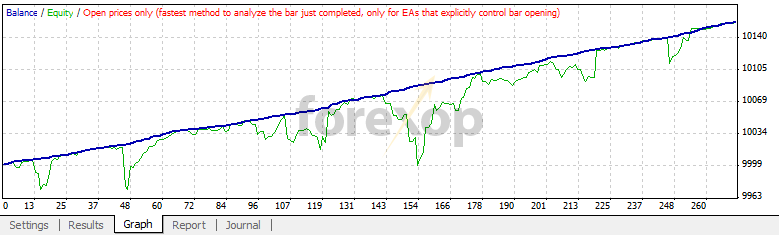 Figure 7: EUR/GBP M5 (click to open results page).