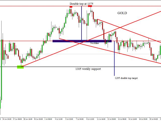 forex trading under llc