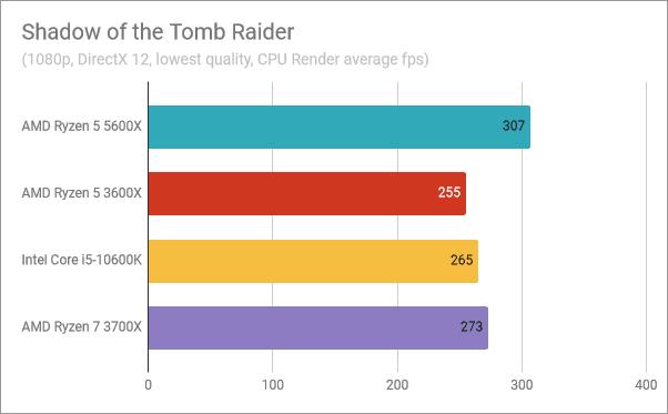 Resultados del banco de pruebas AMD Ryzen 5 5600X: Shadow of the Tomb Raider