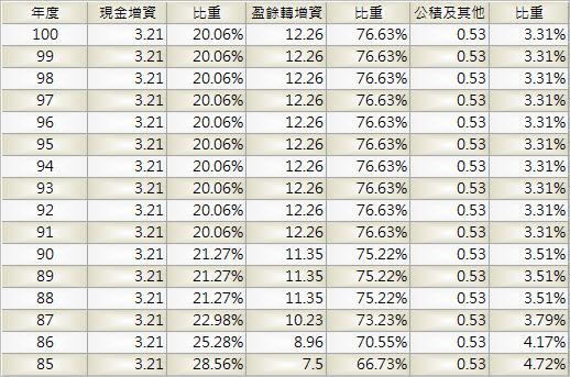 1232_大統益_股本形成_1003Q