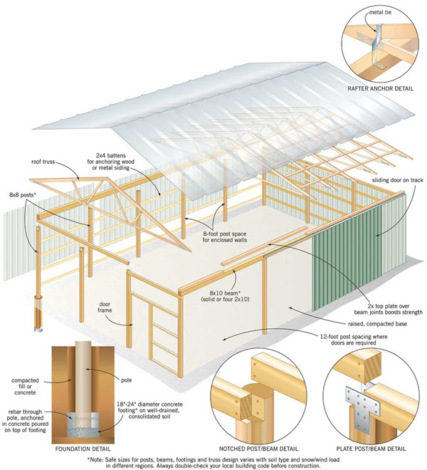 Darmin Diy Pole Barn Plans Free