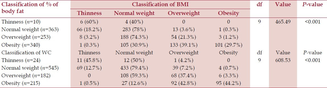 acsm guidelines for body fat percentage