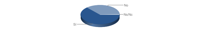 [Grafico]