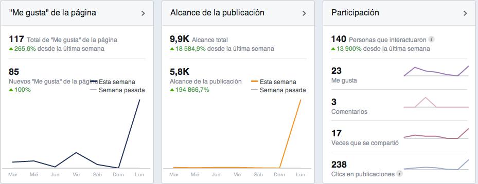 Analítica Web inicia en Facebook
