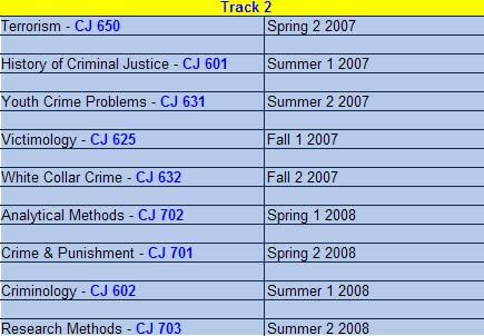 Associates Degree Associate Degree Criminal Justice Jobs
