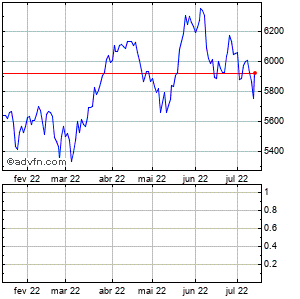 Clique aqui para ver o gráfico em tempo-real sobre PSI 20 Index 6 Meses