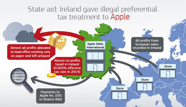 Image result for Facebook, and other tech companies, set up a fake International Head Quarters in Ireland to avoid paying US taxes.