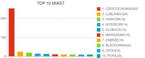 http://online.datasport.pl/zapisy/portal/listy/stats.php?zawody=1067#