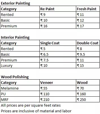 Cost Of Painting A House Per Square Foot In Hyderabad Visual Motley