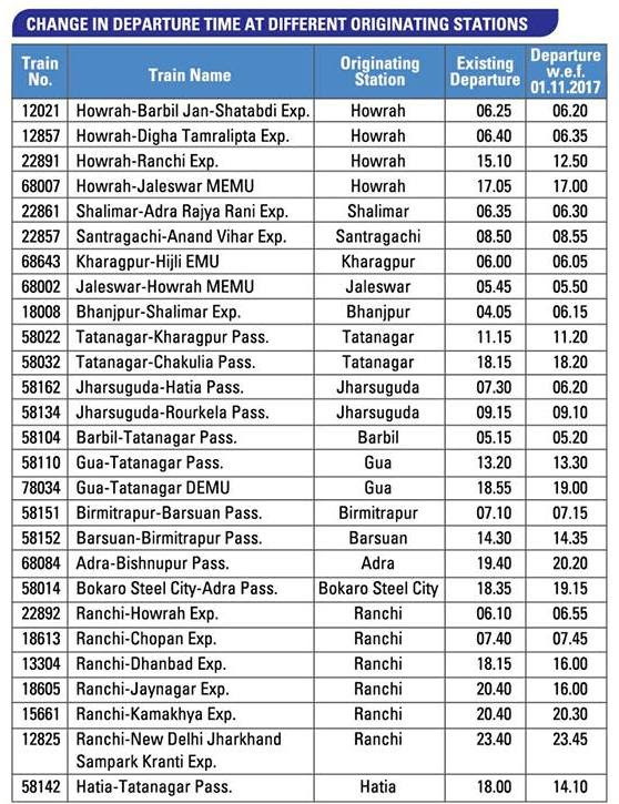 South Eastern Railway Time Table 2017-18: Change in ...