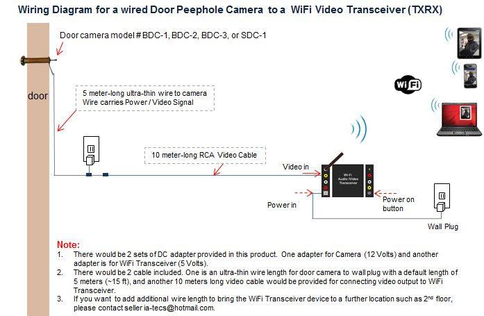 Home Video Surveillance Wiring Diagram