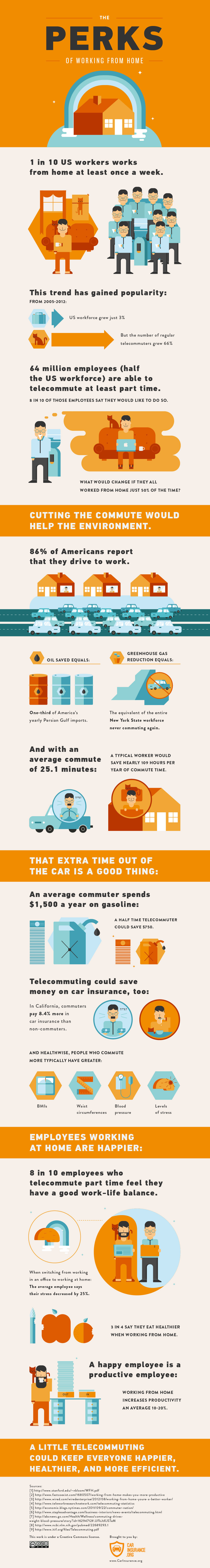 The Perks of Working From Home - #infographic