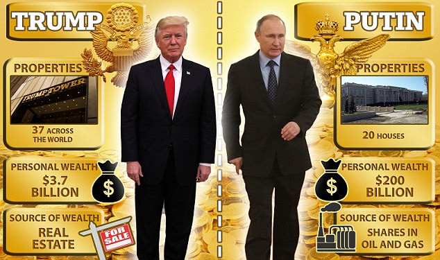 Image result for trump's 3.7 billion to putin's 223 billion