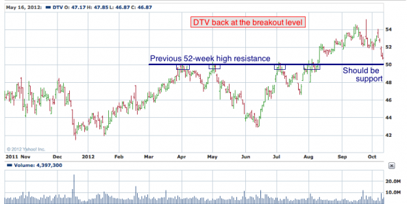 1-year chart of DDD (3D Systems Corporation)