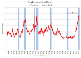 New Home Months of Supply and Recessions