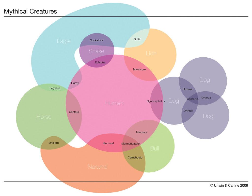 http://www.laboiteverte.fr/wp-content/uploads/2010/04/creatures-mythiques.jpg?_cfgetx=img.rx:500;img.ry:400;