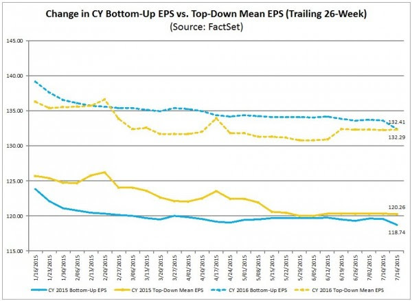 S&P500 earnings trends