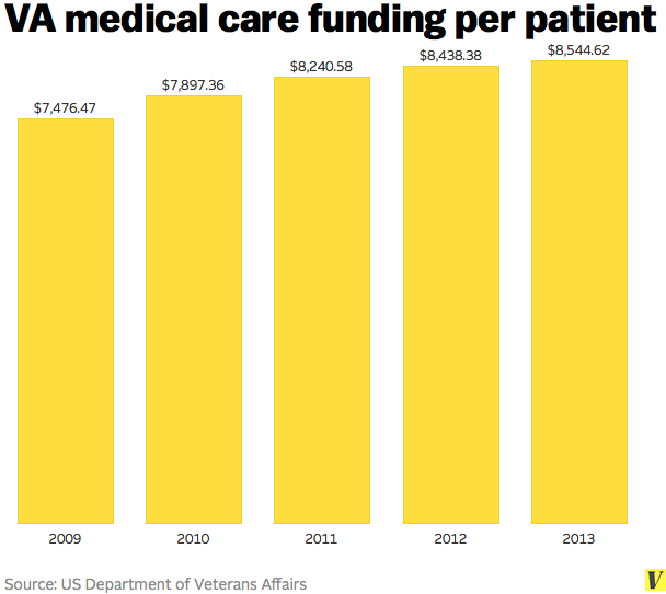 Had funding for the VA's health-care services increased ...
