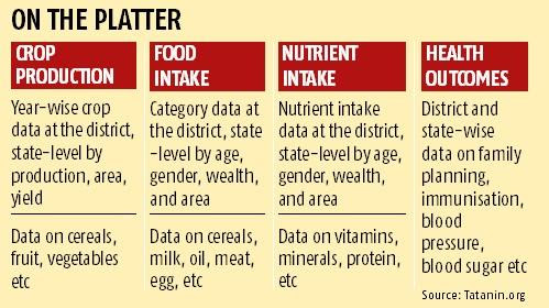 What India eats: Tata trusts use big data to gauge consumption, production