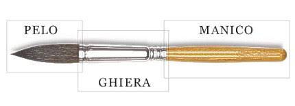 Le tre parti del pennello