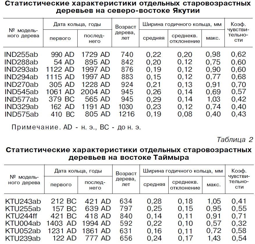 максимальный возраст деревьев в Восточной Сибири