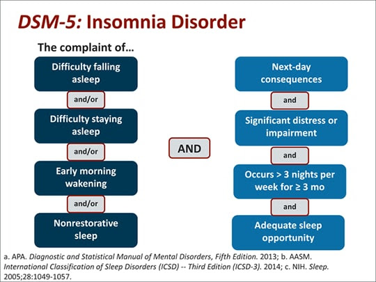 New Approaches to Insomnia Management: Impact on Clinical ...
