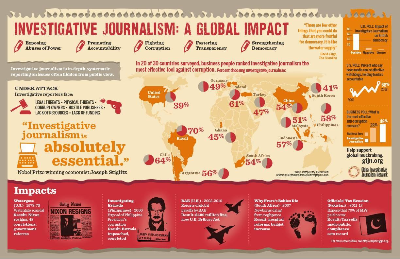 Investigative Journalism: A Global Impact - GIJN Infographic