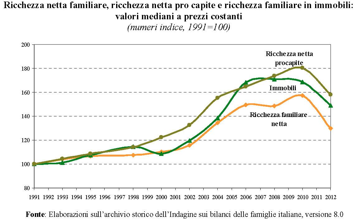 http://latitudine-messageroveneto.blogautore.repubblica.it/files/2014/03/2014-I-bilanci-delle-famiglie-2012.jpg