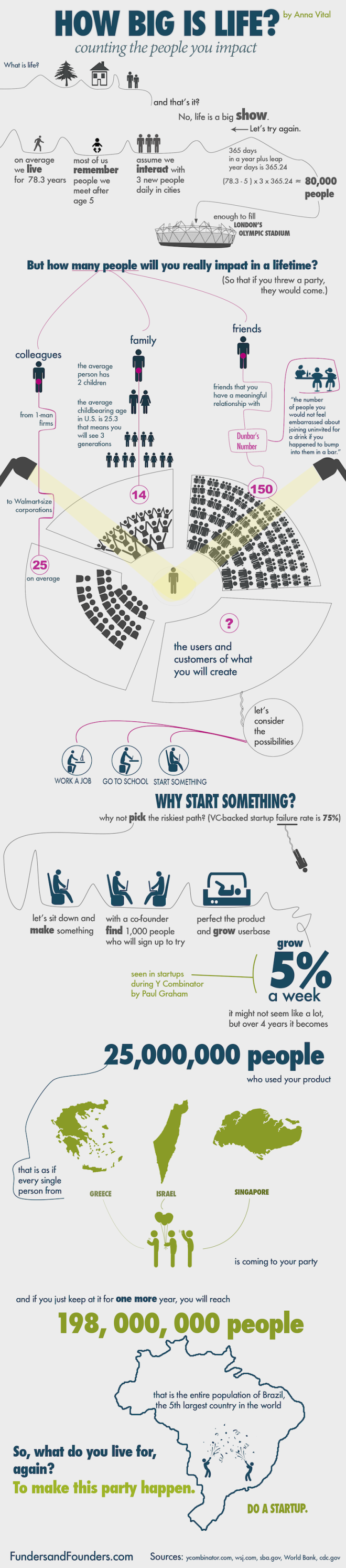 Infographic: How Big is Life? Counting The People You Impact