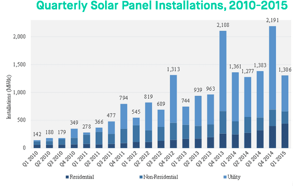 Best Solar Lease and PPA SolarCity, SunRun, Sungevity, or