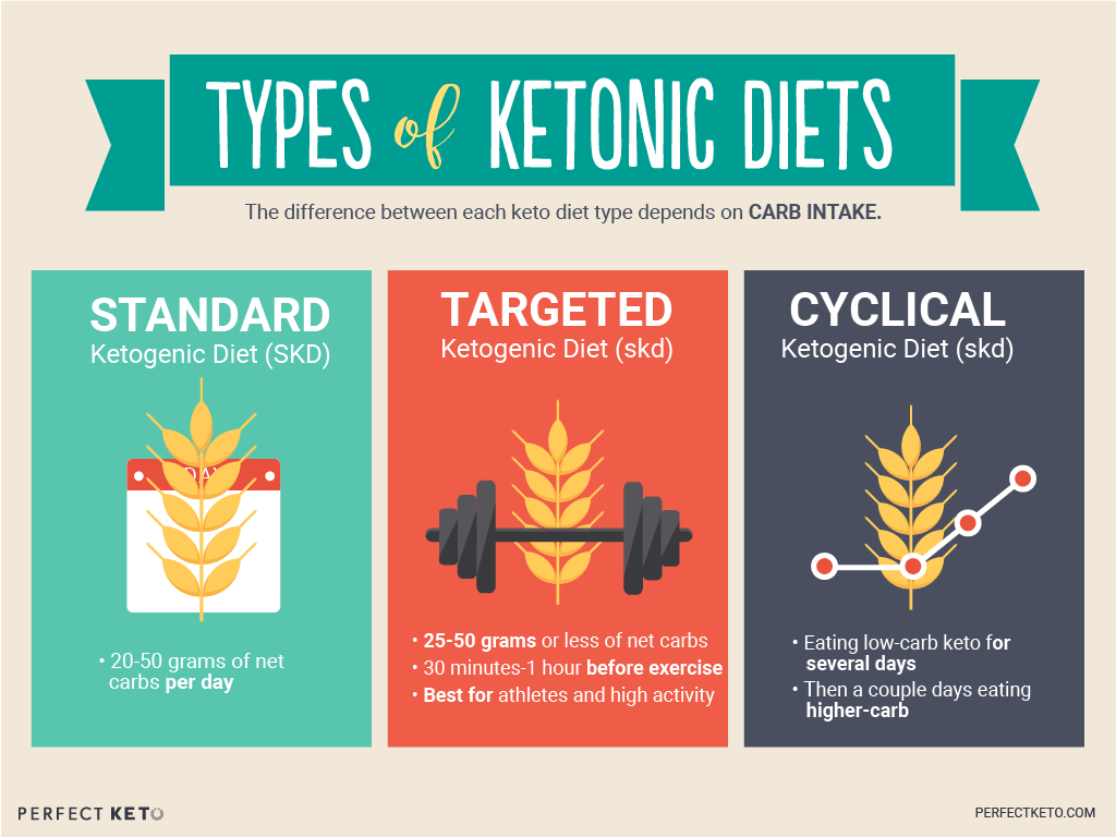 What Is the Ketogenic Diet? - Perfect Keto Exogenous Ketones