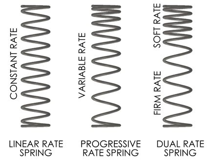 on the rocks    a blog  understanding suspension spring