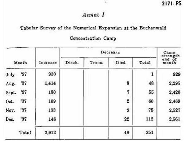 Источник: документ под шифром 2171-PS.Из массива материалов Нюрнбергского трибунала, таблицы составленные на основе архивных записей администрации Бухенвальда.