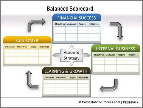 balanced scorecard interesting ceo pack