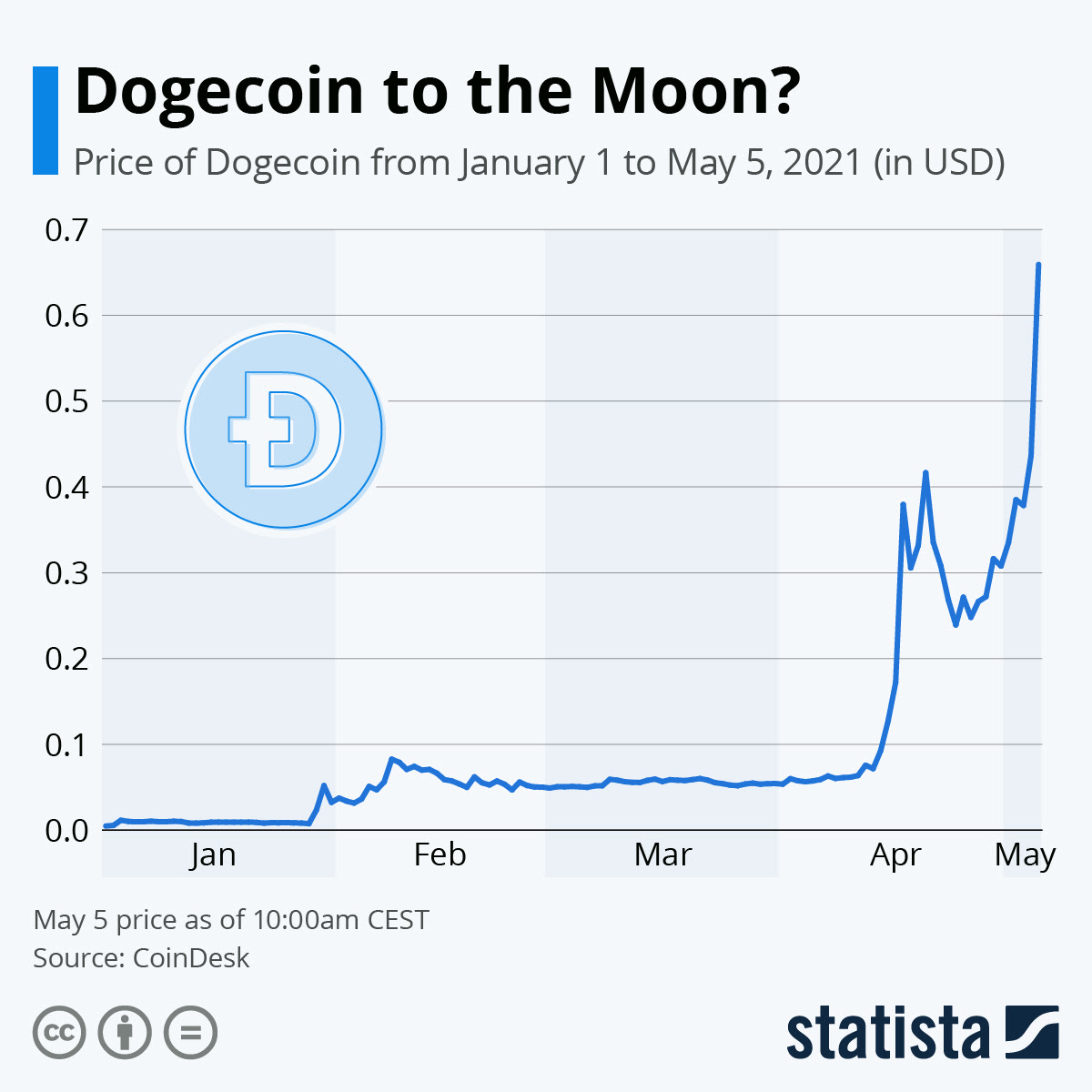 Doge Coin Price / Dogecoin Price Prediction Doge Aims For ...