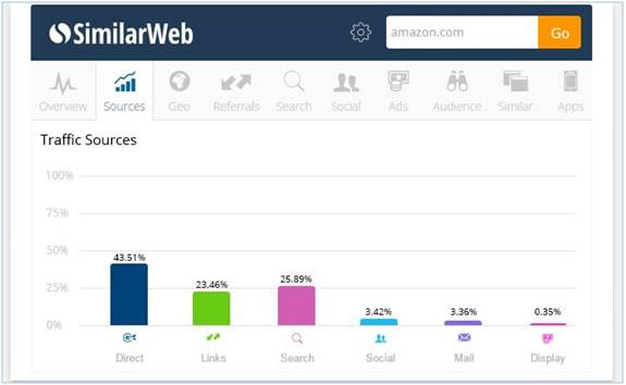 similarweb 15 FREE TOOLS FOR SMEs AND STARTUPS TO HELP IN DIGITAL MARKETING!