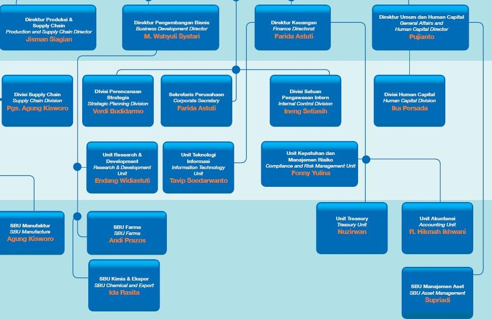 Struktur Organisasi Pt Bank Rakyat Indonesia Persero Tbk ...