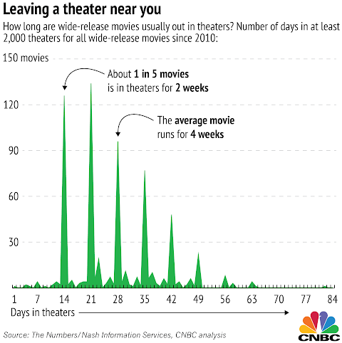 How Long Are Movies In Theaters