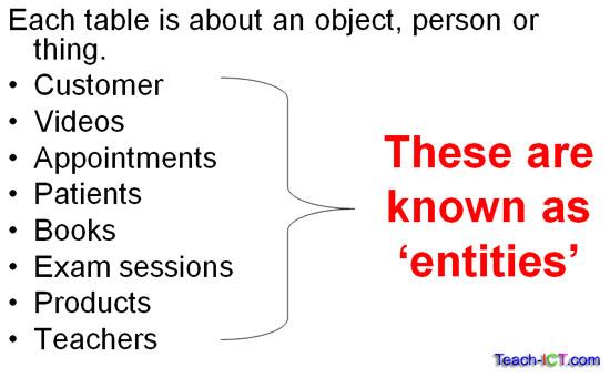57 Entity Question Definition