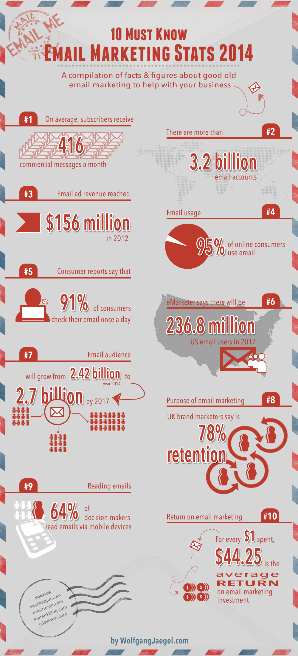 Infographic: 10 Must Know Email Marketing Stats 2014 #EmailMarketing #Marketing #Infographic