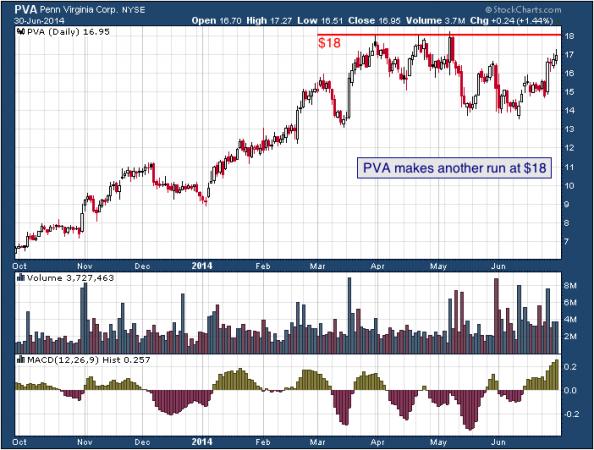 1-year chart of PVA (Penn Virginia Corporation)