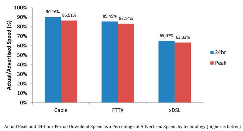 http://www.tomshw.it/data/thumbs/2/3/3/5/broadbandspeed-3e655ae3132857933e525f8fc3a94dcbd.jpg